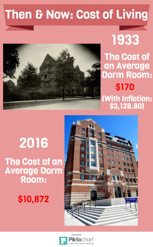 Cost of Rent Then & Now